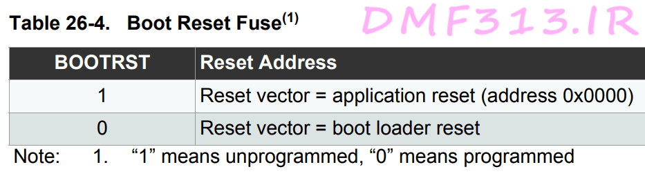 Boot Reset Fuse