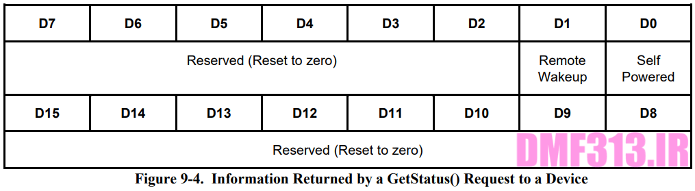 Information Returned by a GetStatus() Request to a Device