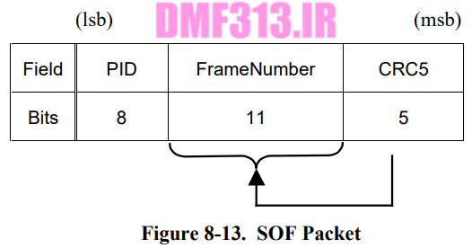 SOF Packet Format