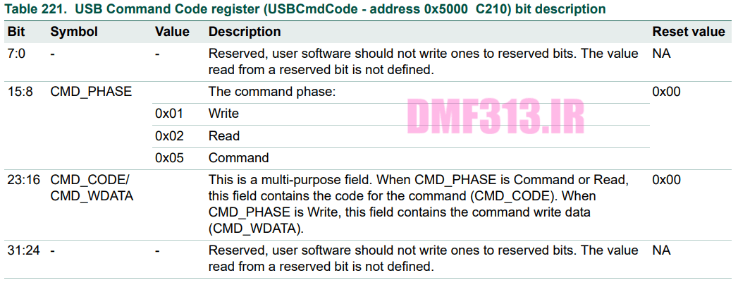 USB Command Code register _ USBCmdCode