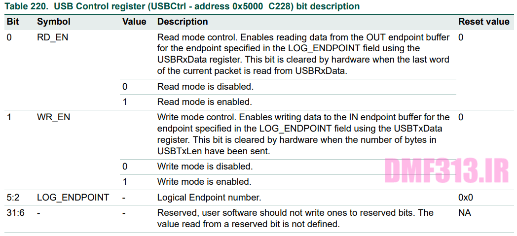 USB Control register _ USBCtrl