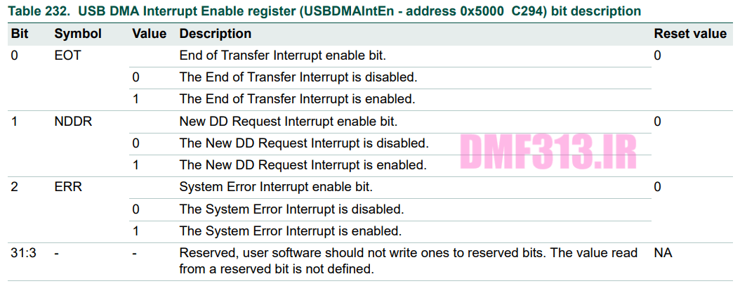 USB DMA Interrupt Enable register _ USBDMAIntEn