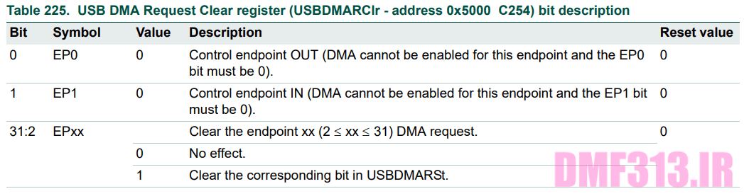 USB DMA Request Clear register _ USBDMARClr