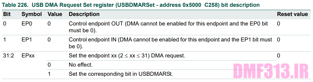 USB DMA Request Set register _ USBDMARSet
