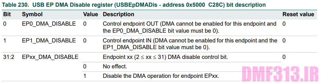 USB EP DMA Disable register _ USBEpDMADis