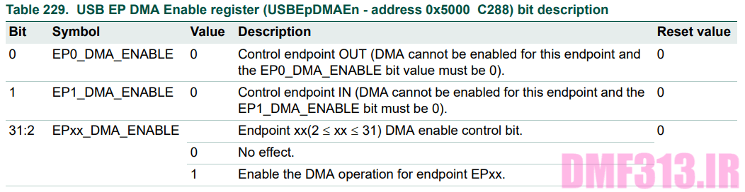 USB EP DMA Enable register _ USBEpDMAEn