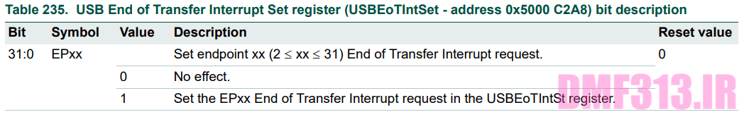 USB End of Transfer Interrupt Set register _ USBEoTIntSet