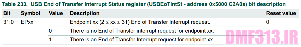USB End of Transfer Interrupt Status register _ USBEoTIntSt