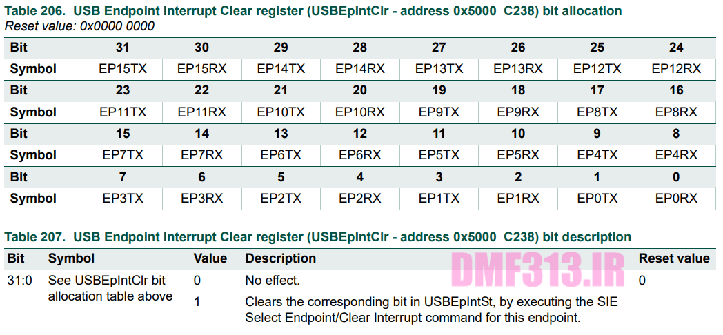 USB Endpoint Interrupt Clear register _ USBEpIntClr