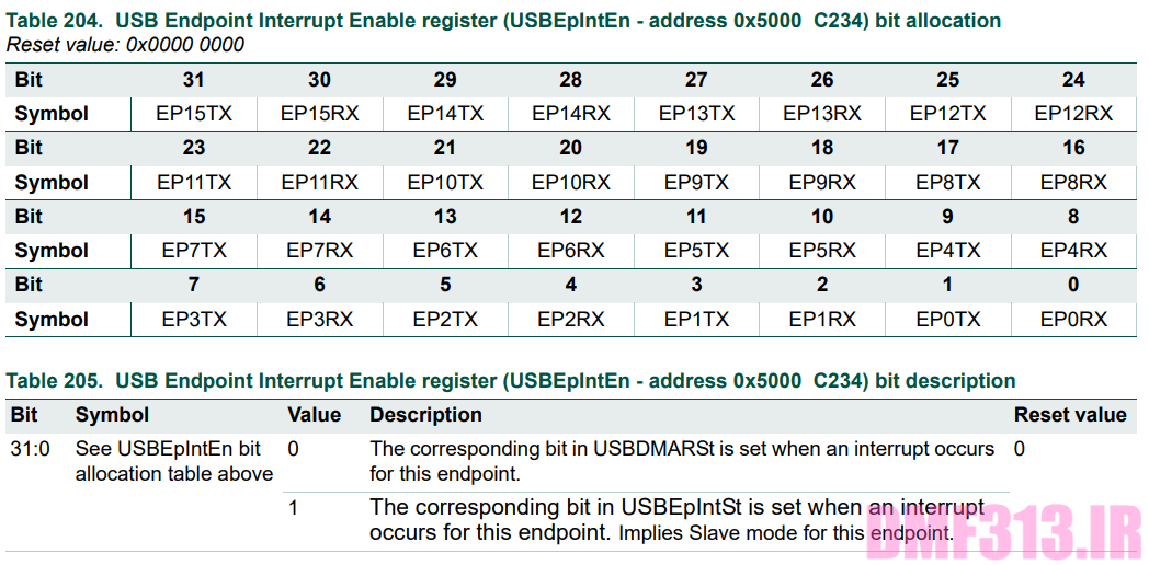 USB Endpoint Interrupt Enable register _ USBEpIntEn
