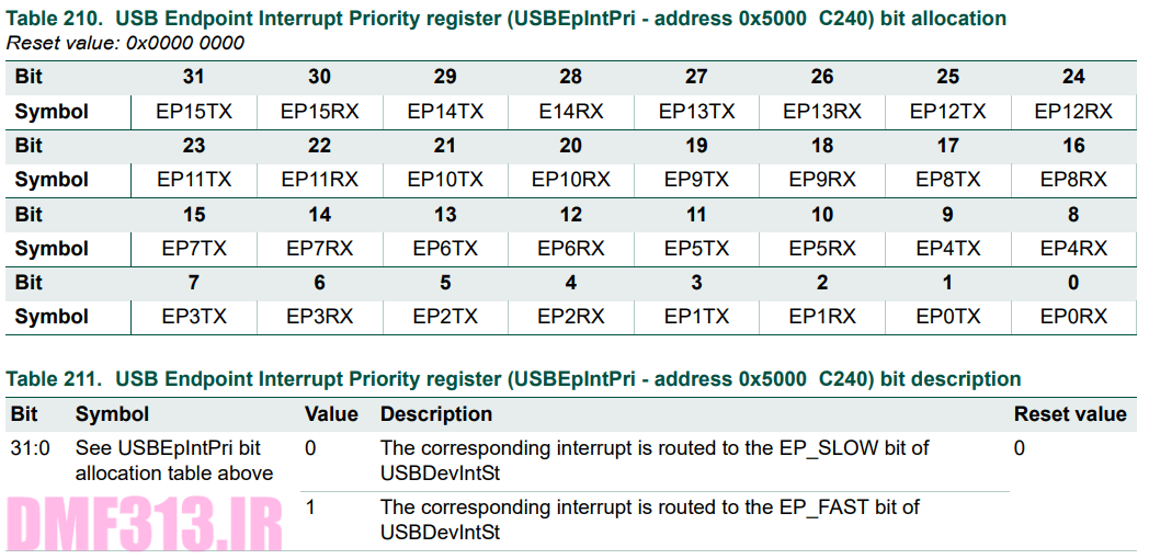 USB Endpoint Interrupt Priority register _ USBEpIntPri