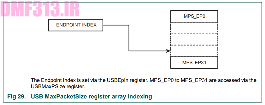 USB MaxPacketSize register array indexing