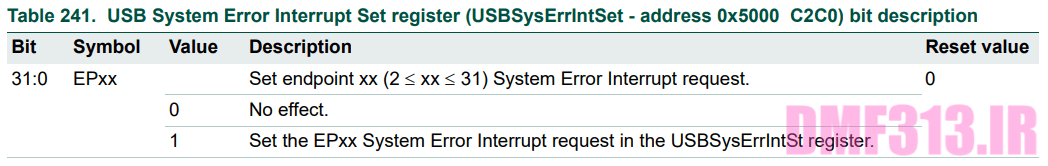 USB System Error Interrupt Set register _ USBSysErrIntSet