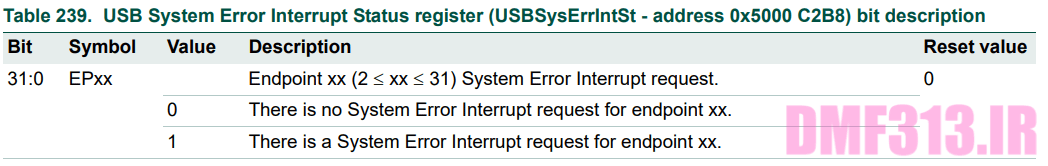 USB System Error Interrupt Status register _ USBSysErrIntSt