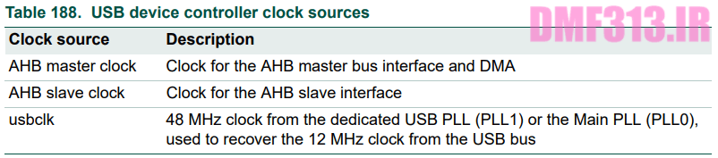 USB device controller clock sources