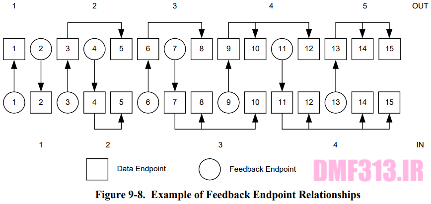 Example of Feedback Endpoint Relationships