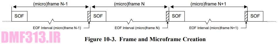 Frame and Microframe Creation