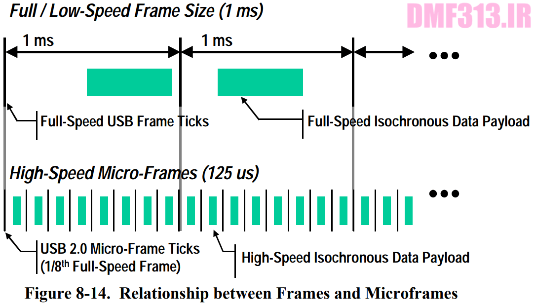 Relationship between Frames and Microframes
