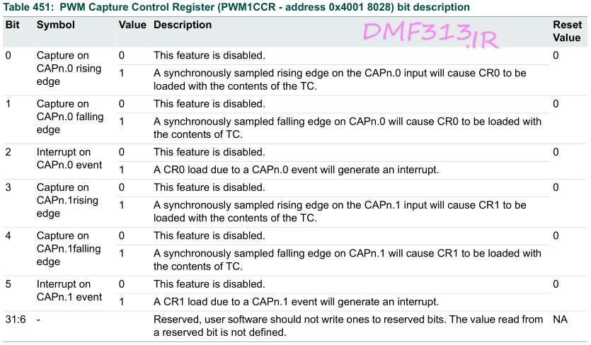 PWM Capture Control Register - PWM1CCR