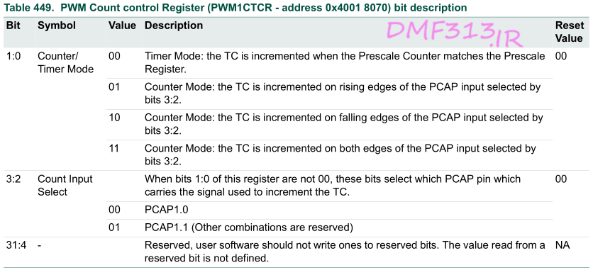 PWM Count control Register - PWM1CTCR