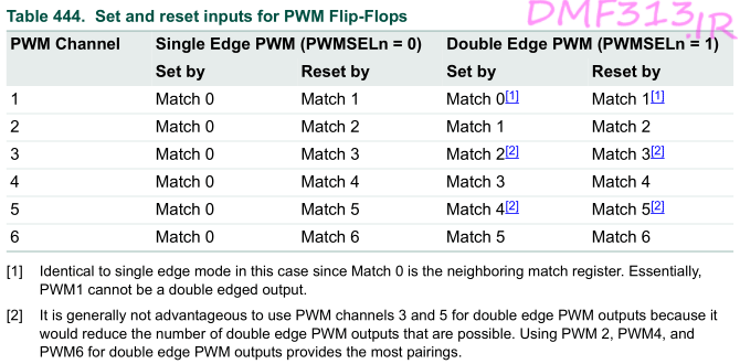Set and reset inputs for PWM Flip-Flops