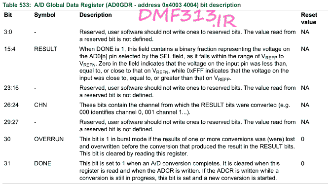 (A/D Global Data Register (AD0GDR