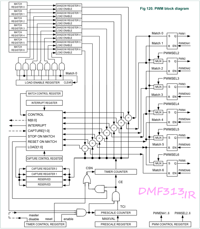 LPC1768 PWM block diagram